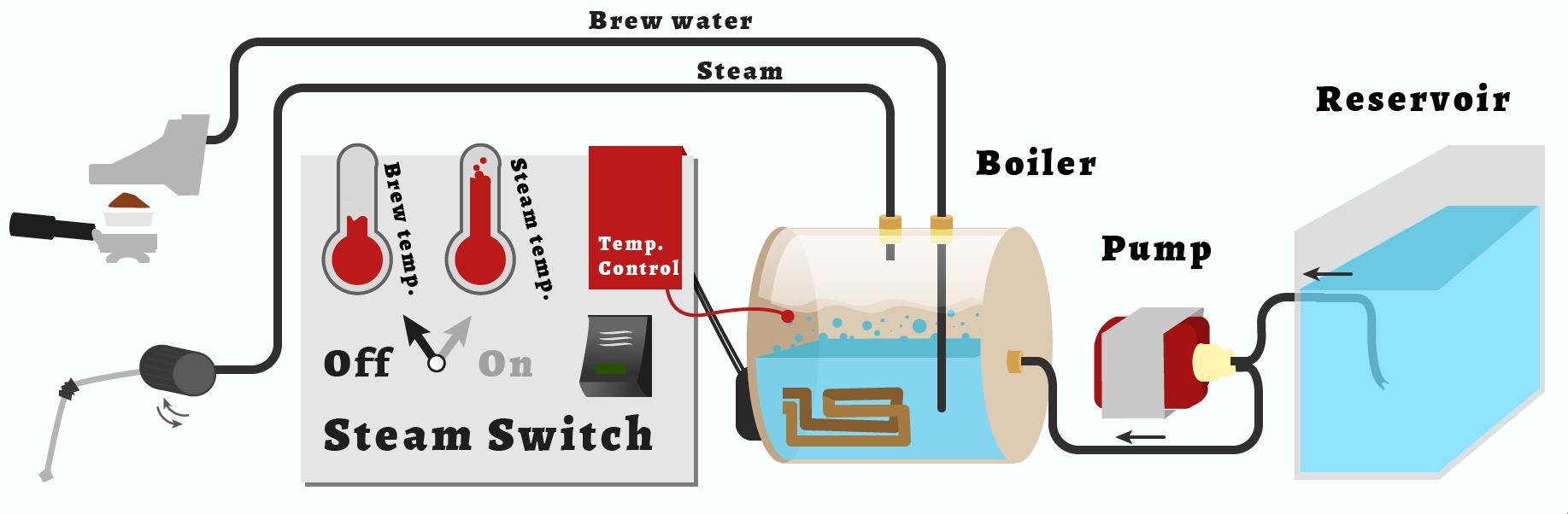 Single Boiler